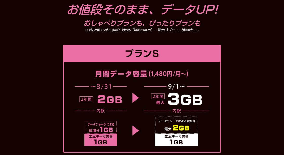 UQモバイルデータ特盛(キャンペーン)