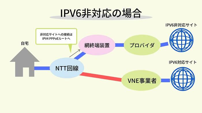 IPV6非対応の場合の通信経路