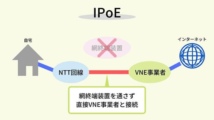 IPoEの仕組み