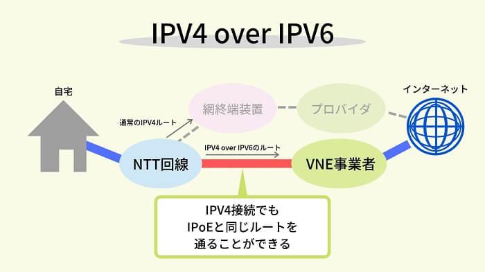 IPv4 over IPV6の仕組み