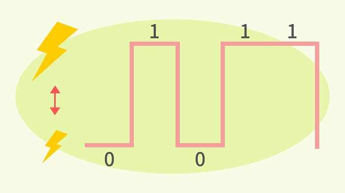 電気信号と光信号