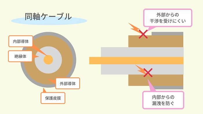 同軸ケーブルの構造
