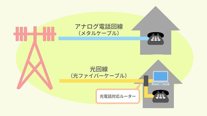 メタルケーブルと光ファイバーケーブルの違い