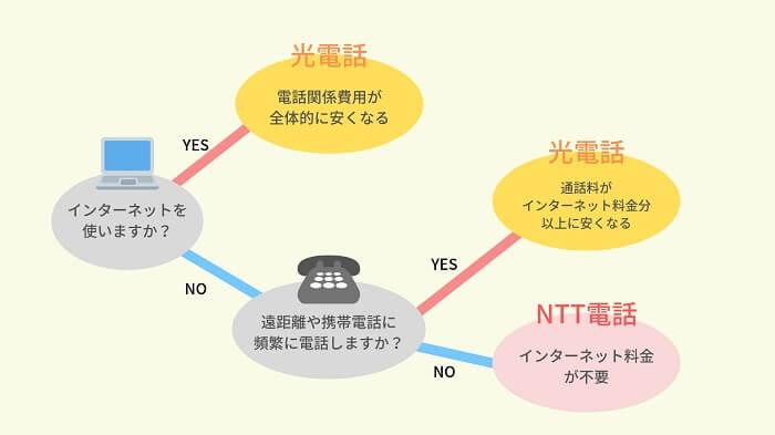 光電話とNTT電話を選ぶフローチャート