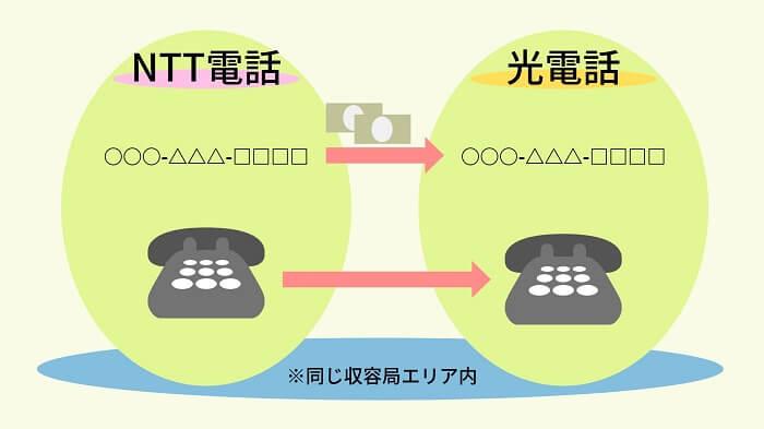 NTT電話から光電話にナンバーポータビリティー
