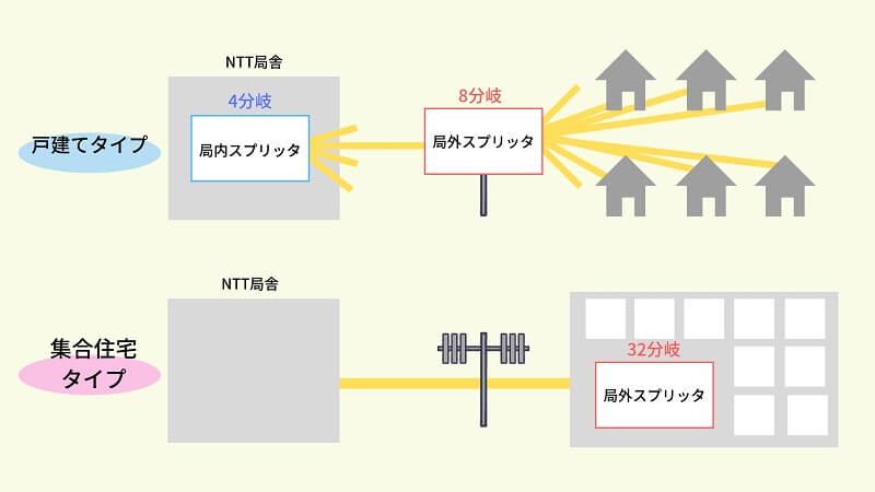 回線分岐による通信速度の低下について