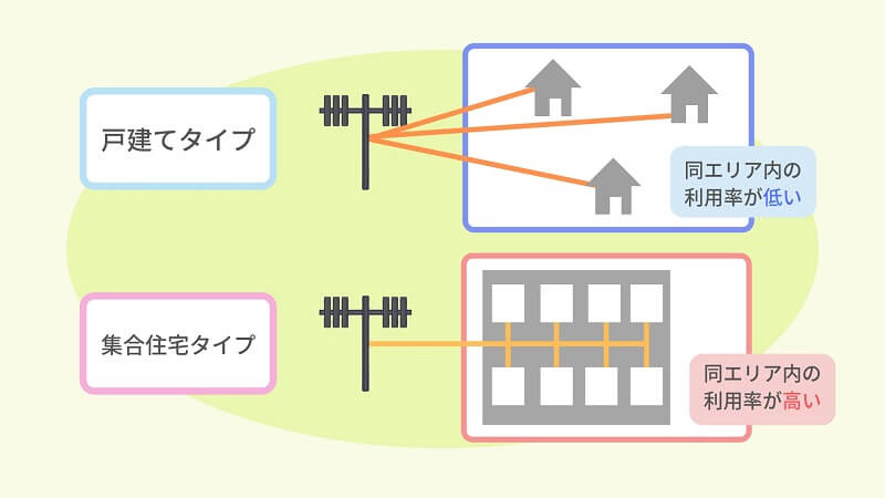 回線分岐による通信速度の低下について2
