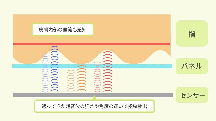 超音波式指紋認証の仕組み