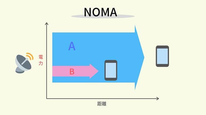 NOMA「非直交多元接続」