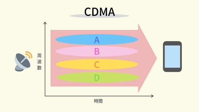 モバイル通信技術の変遷(CDMA)
