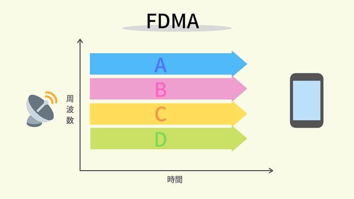 FDMA「周波数分割多重方式」