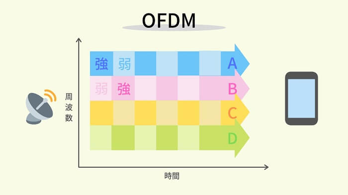 OFDM「直交周波数分割多重方式」