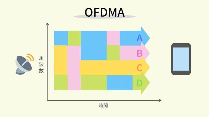 OFDMA「直交周波数分割多元方式」