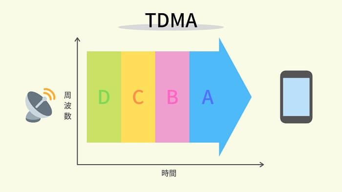 TDMA「時分割多重接続方式」