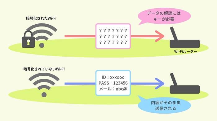 暗号化されていないフリーWi-Fiのコード