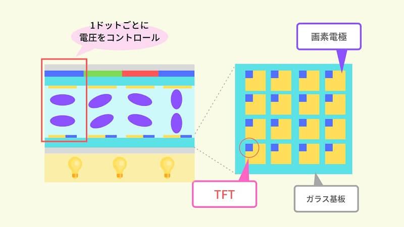 TFT液晶は電圧コントロールにTFTを使う