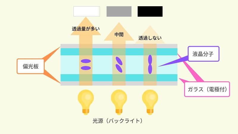 液晶ディスプレイの仕組み