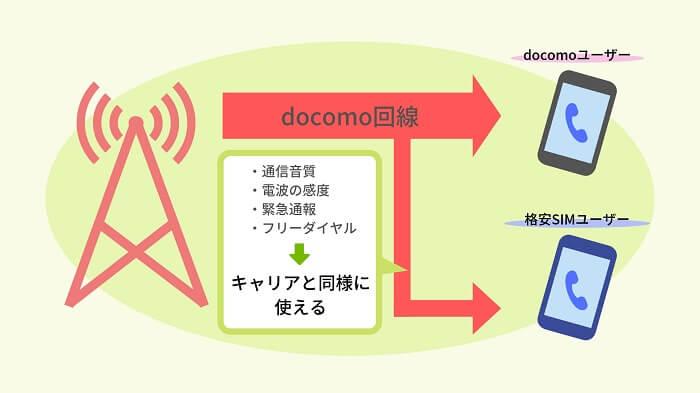 ドコモと格安SIM回線の違い