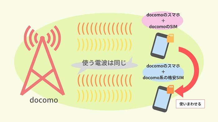 ドコモと格安SIMの利用する電波の違い