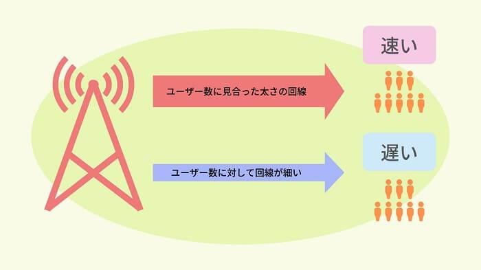 格安SIMとユーザー数の関係