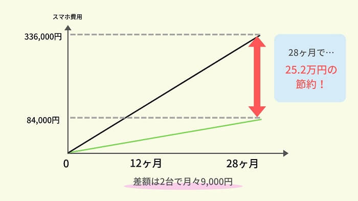 格安SIMで安くなる料金の比較グラフ