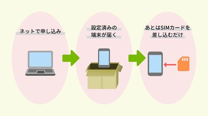 格安SIMの利用の流れ