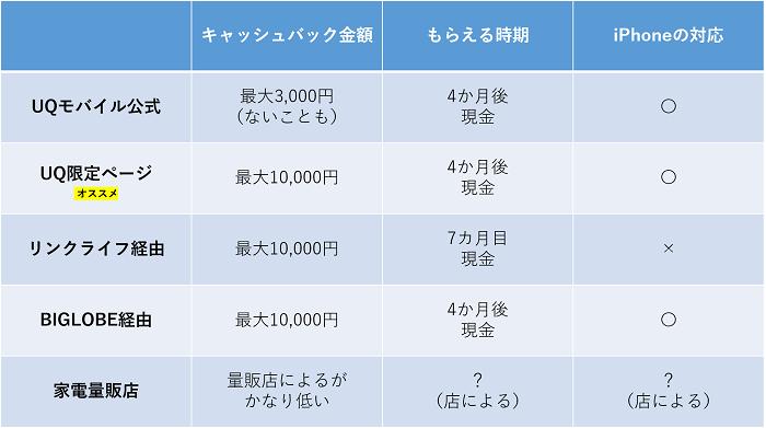 UQモバイルのキャンペーン最高額比較