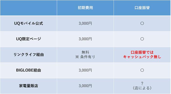 UQモバイル公式と代理店の初期費用の違い